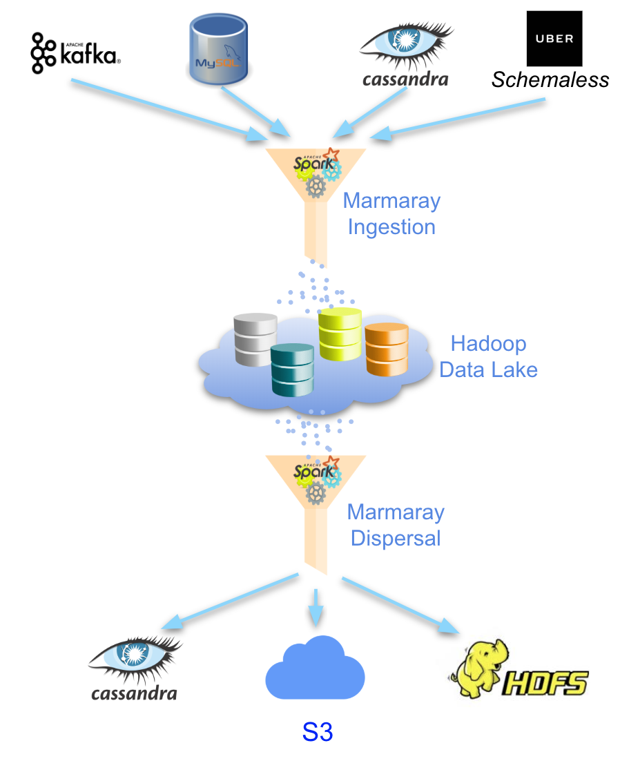 Diagram illustrating Marmary workflow