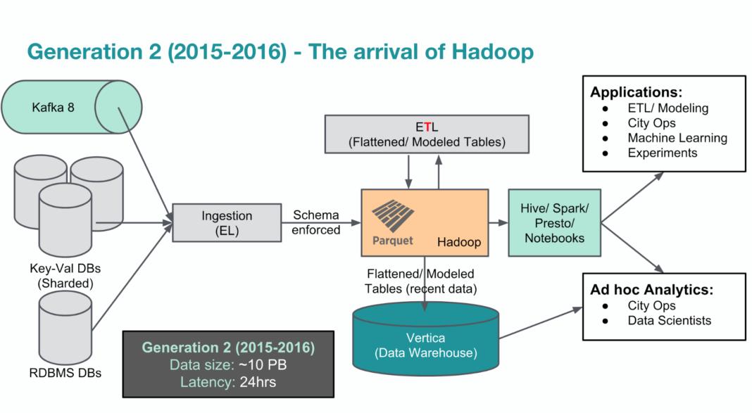 Stack History: A Timeline of Uber's Tech Stack Evolution | StackShare