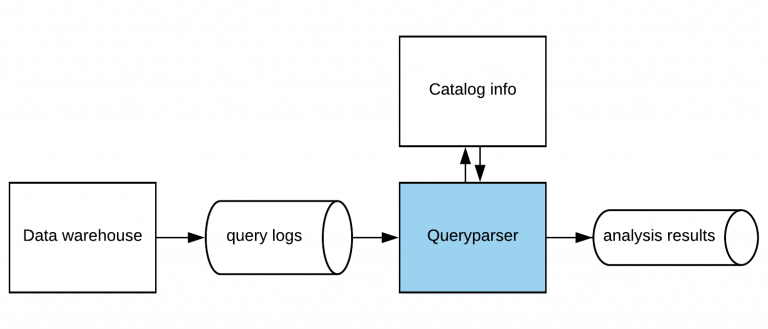 Diagram showing data warehouse to Queryparser to analysis results